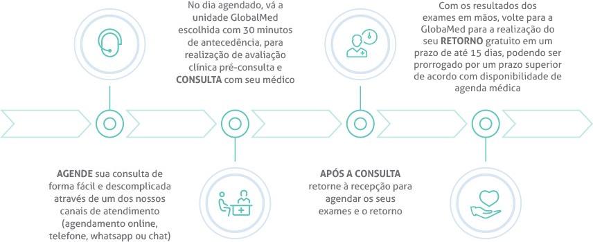 Linha do tempo dos processos: Agendamento - Consulta - Pós-consulta e Retorno